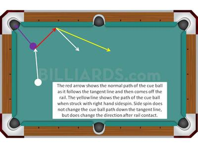 How to use Sidespin | billiards com