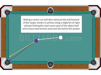 9245b0b16ced Using sidespin changes the point of contact needed to pocket an object  ball. Learning this can only be done with a general knowledge of what  happens at the ...